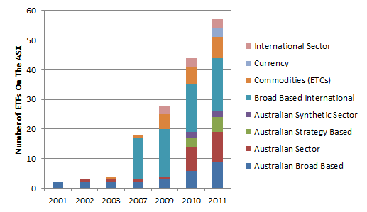 Number of ETFs on ASX Chart
