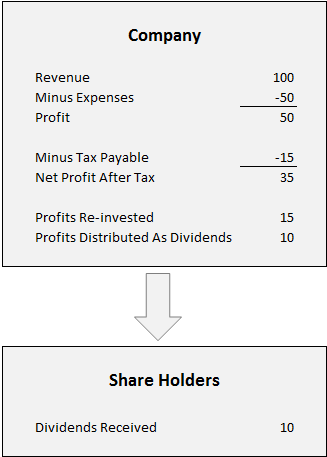 Share Dividend Company Shareholder Example